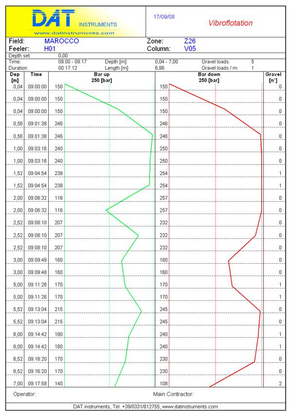 DAT instruments, datalogger for vibroflotation