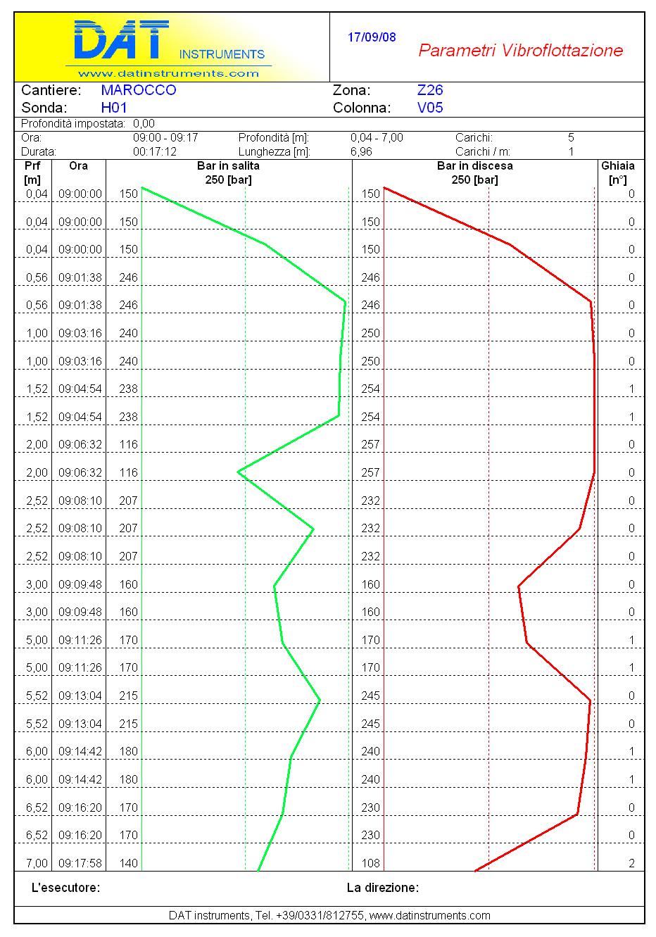 DAT instruments, JET S 104, software per vibroflottazione con ghiaia, esempio di report
