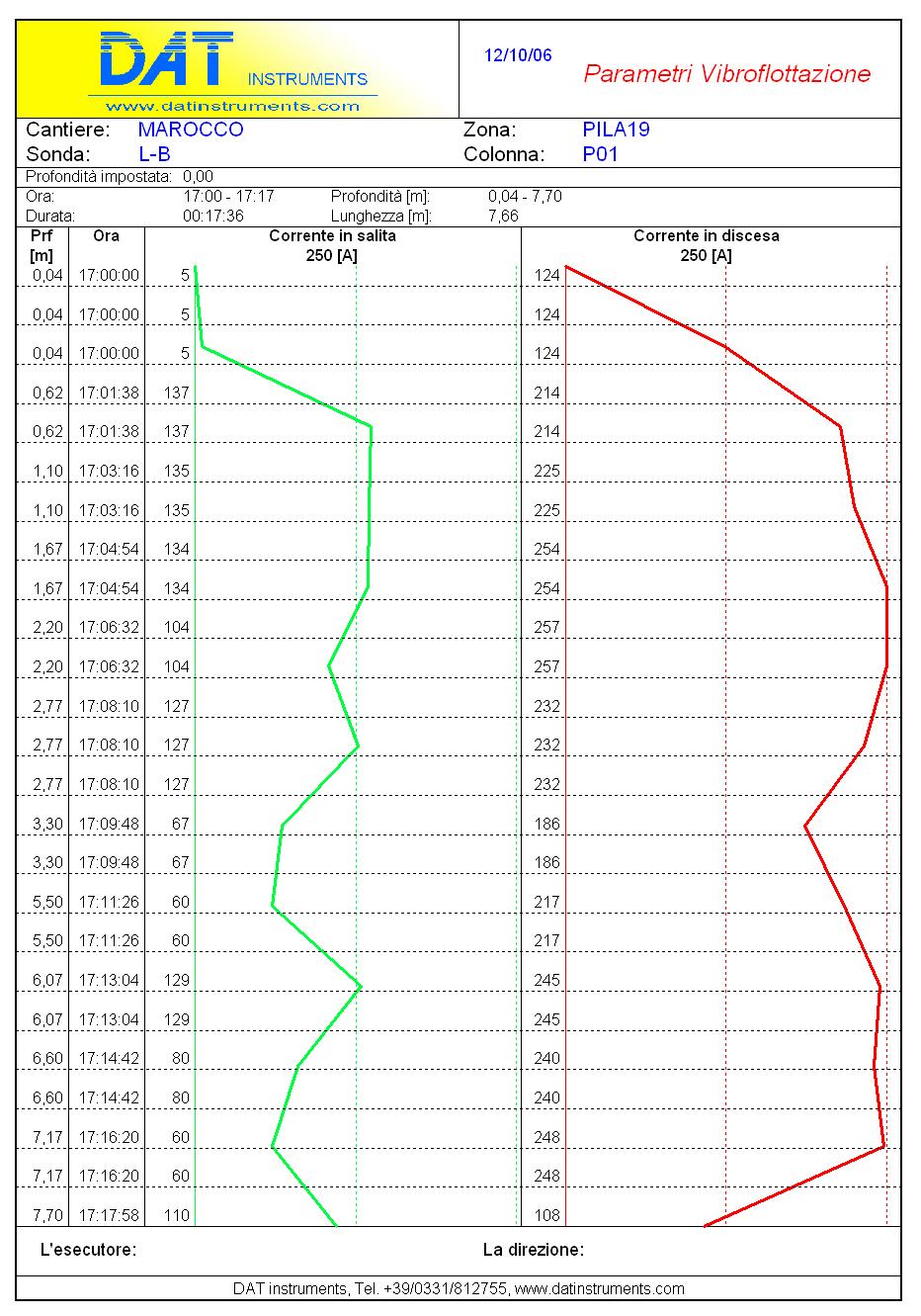 Gráfico Vibroflotacion SCP