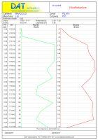 DAT instruments, JET S 104, software per vibroflottazione con corrente, esempio di report