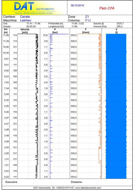 Grafico palo CFA pali ad elica continua con l'ausilio di un datalogger DAT instruments